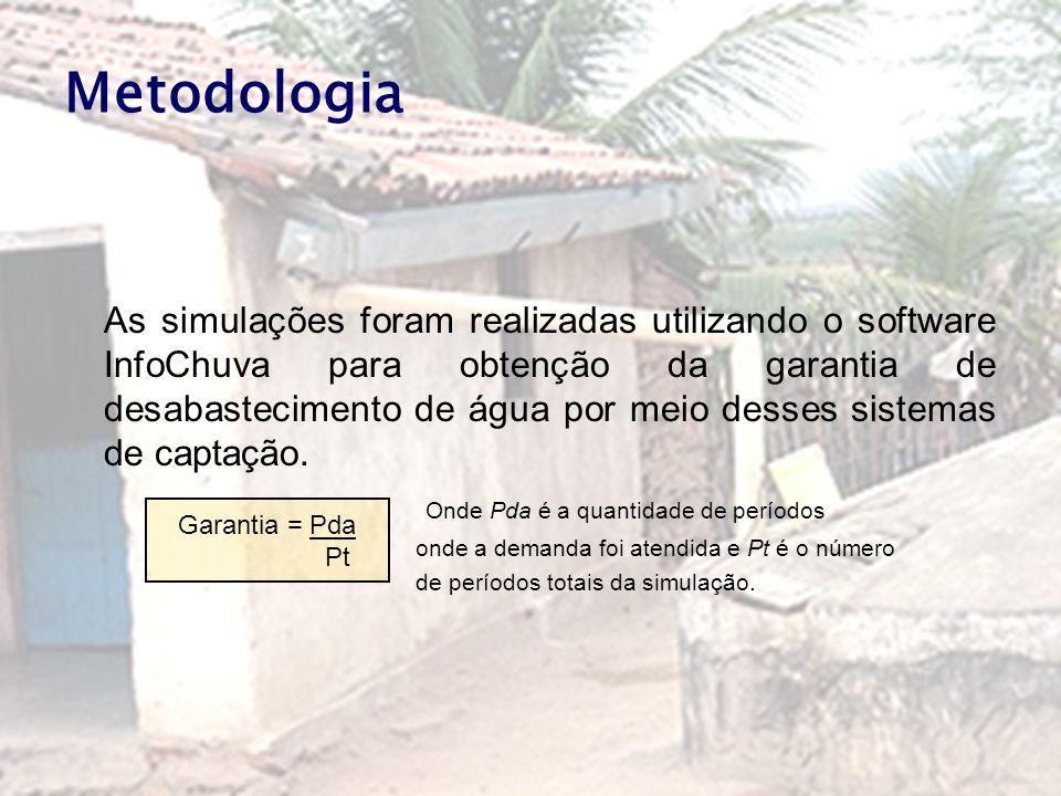 Metodologia As simulações foram realizadas utilizando o software InfoChuva para obtenção da garantia de desabastecimento de água por meio desses siste