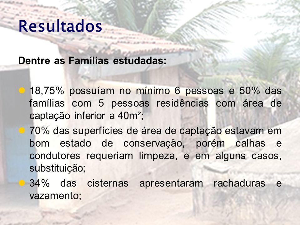 Resultados Dentre as Famílias estudadas: 18,75% possuíam no mínimo 6 pessoas e 50% das famílias com 5 pessoas residências com área de captação inferio