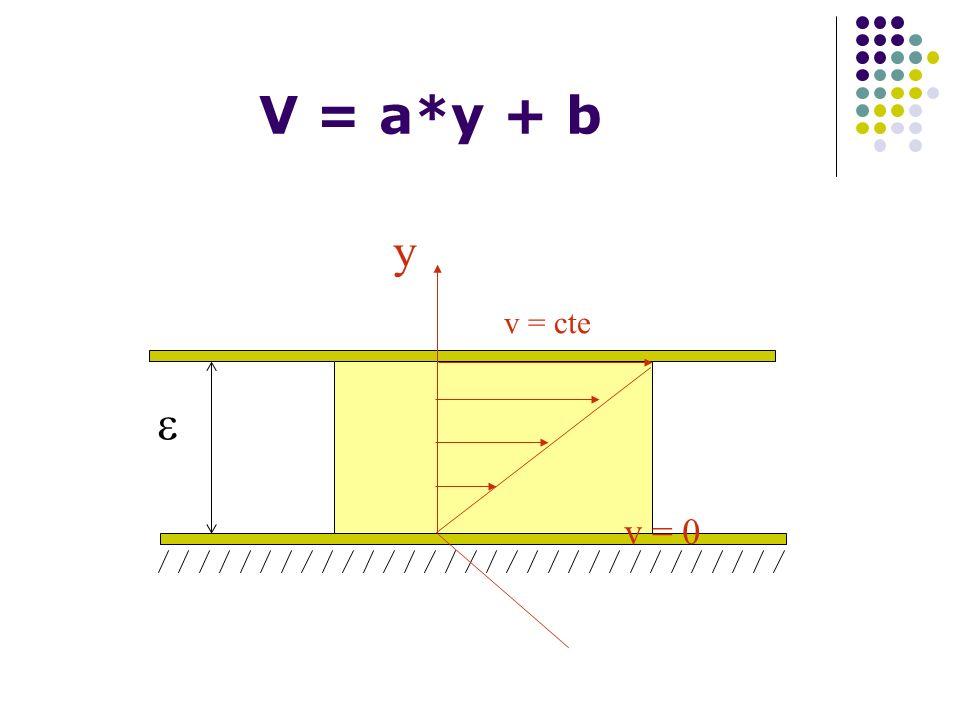 V = a*y + b y v = cte v = 0