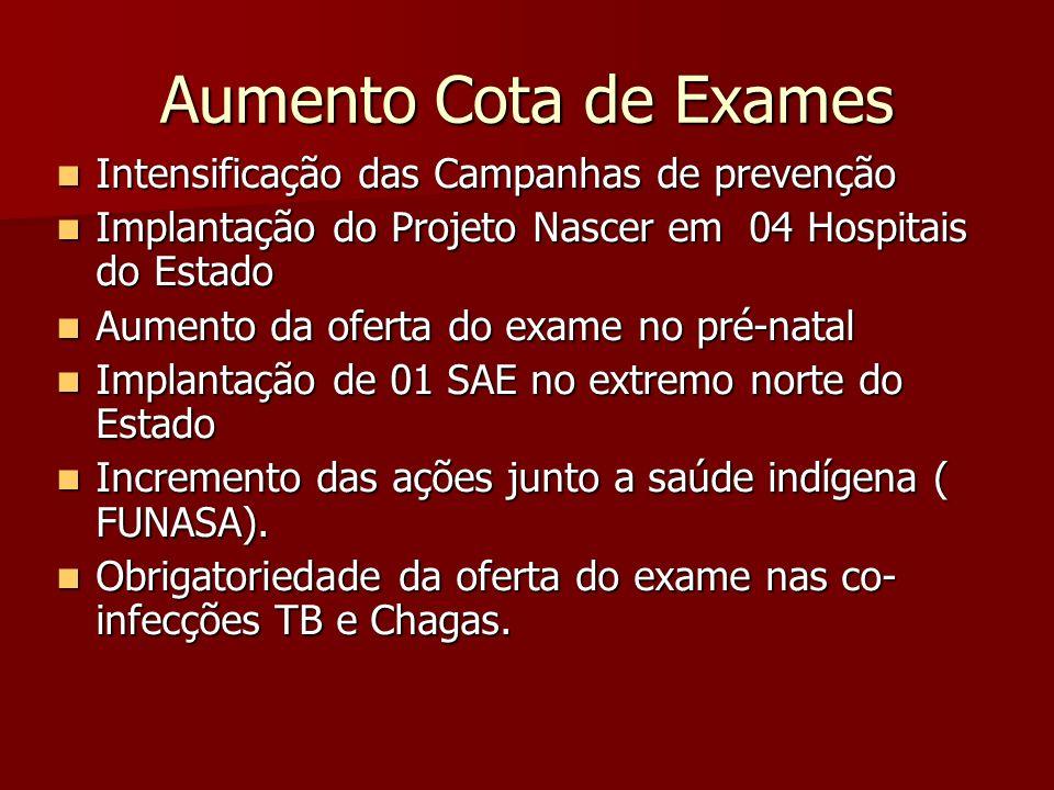 Aumento Cota de Exames Intensificação das Campanhas de prevenção Intensificação das Campanhas de prevenção Implantação do Projeto Nascer em 04 Hospita