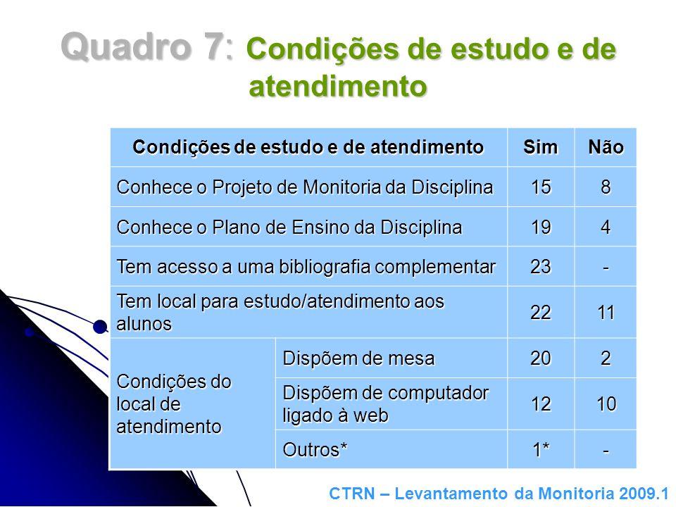 Quadro 7: Condições de estudo e de atendimento Condições de estudo e de atendimento SimNão Conhece o Projeto de Monitoria da Disciplina 158 Conhece o