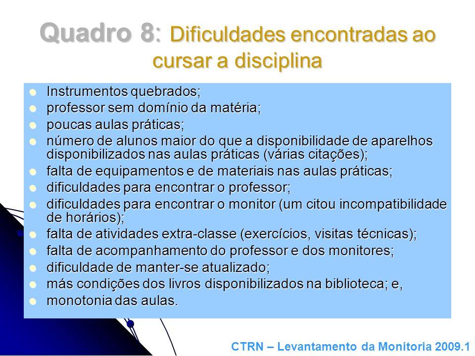 Quadro 8: Dificuldades encontradas ao cursar a disciplina Instrumentos quebrados; Instrumentos quebrados; professor sem domínio da matéria; professor
