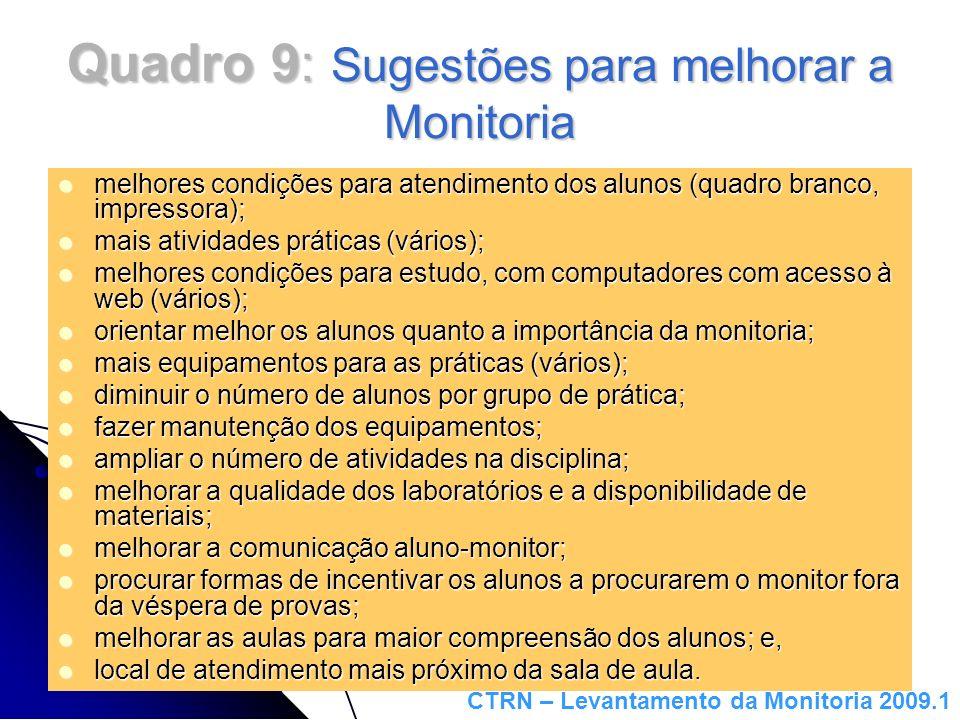Quadro 9: Sugestões para melhorar a Monitoria melhores condições para atendimento dos alunos (quadro branco, impressora); melhores condições para aten