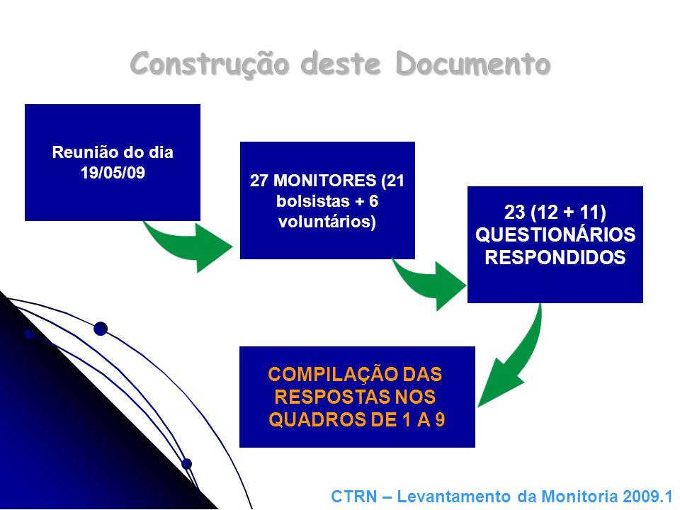 Construção deste Documento Reunião do dia 19/05/09 COMPILAÇÃO DAS RESPOSTAS NOS QUADROS DE 1 A 9 23 (12 + 11) QUESTIONÁRIOS RESPONDIDOS 27 MONITORES (