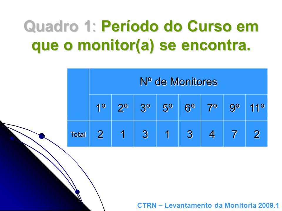 Quadro 1: Período do Curso em que o monitor(a) se encontra. Nº de Monitores 1º2º3º5º6º7º9º11º Total21313472 CTRN – Levantamento da Monitoria 2009.1