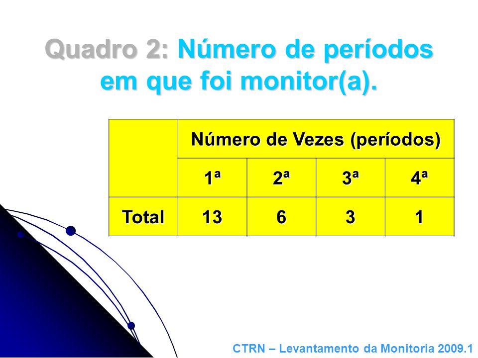 Quadro 3: Horário da Monitoria Horário Semanal (de atendimento ou dedicado à Monitoria) 4h8h10h12h14h Total332132 CTRN – Levantamento da Monitoria 2009.1