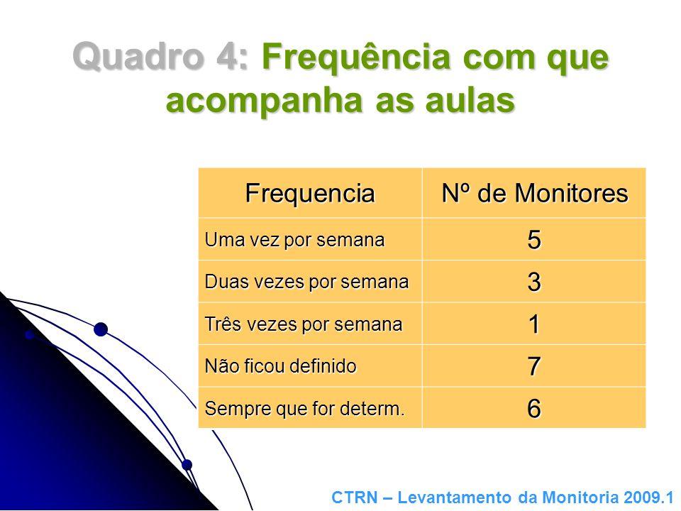 Quadro 5: Freqüência com que os alunos procuram ajuda Frequencia Nº de Monitores Uma vez por semana 5 Duas vezes por semana 8 Três vezes por semana 3 Não tem sido procurado 2 Próximo das provas ou exercícios 5 CTRN – Levantamento da Monitoria 2009.1