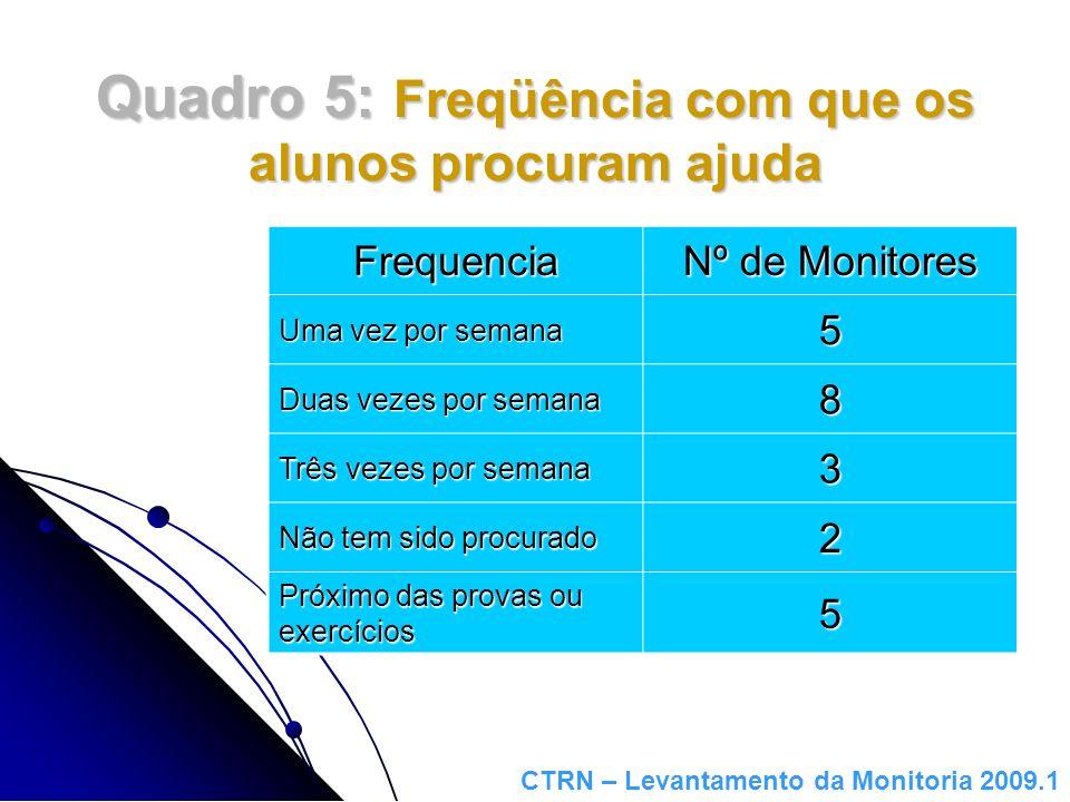 Quadro 5: Freqüência com que os alunos procuram ajuda Frequencia Nº de Monitores Uma vez por semana 5 Duas vezes por semana 8 Três vezes por semana 3