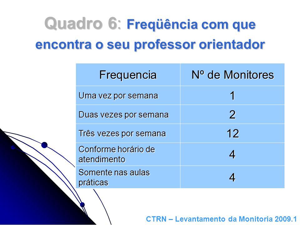 Quadro 6: Freqüência com que encontra o seu professor orientador Frequencia Nº de Monitores Uma vez por semana 1 Duas vezes por semana 2 Três vezes po