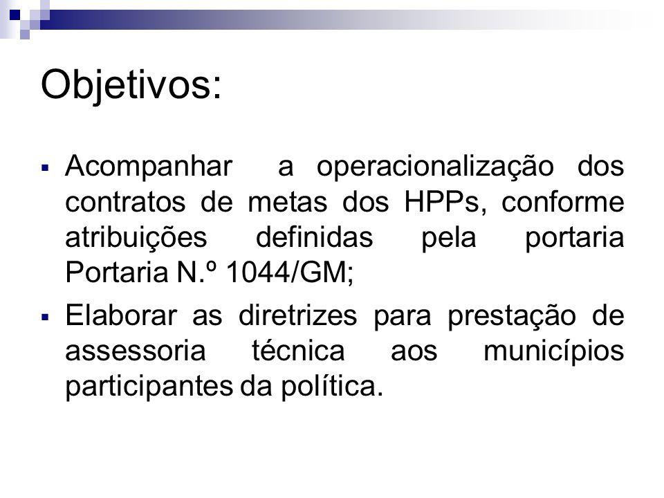Objetivos: Acompanhar a operacionalização dos contratos de metas dos HPPs, conforme atribuições definidas pela portaria Portaria N.º 1044/GM; Elaborar as diretrizes para prestação de assessoria técnica aos municípios participantes da política.