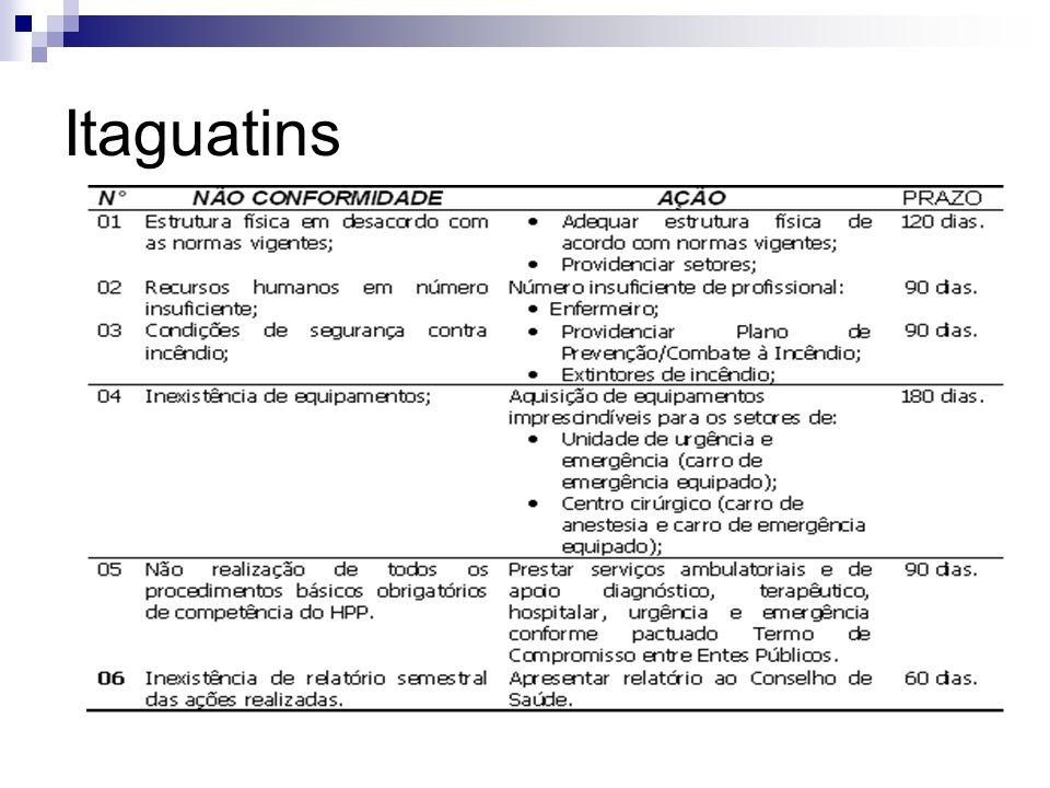 Itaguatins
