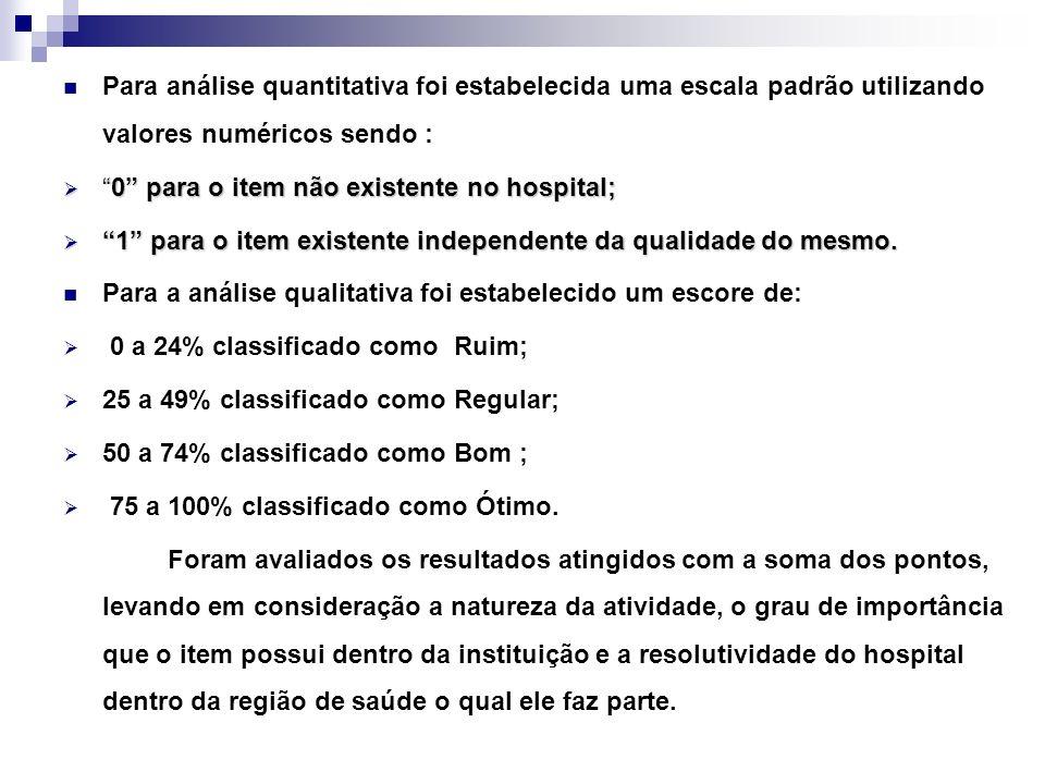 Para análise quantitativa foi estabelecida uma escala padrão utilizando valores numéricos sendo : 0 para o item não existente no hospital;0 para o item não existente no hospital; 1 para o item existente independente da qualidade do mesmo.