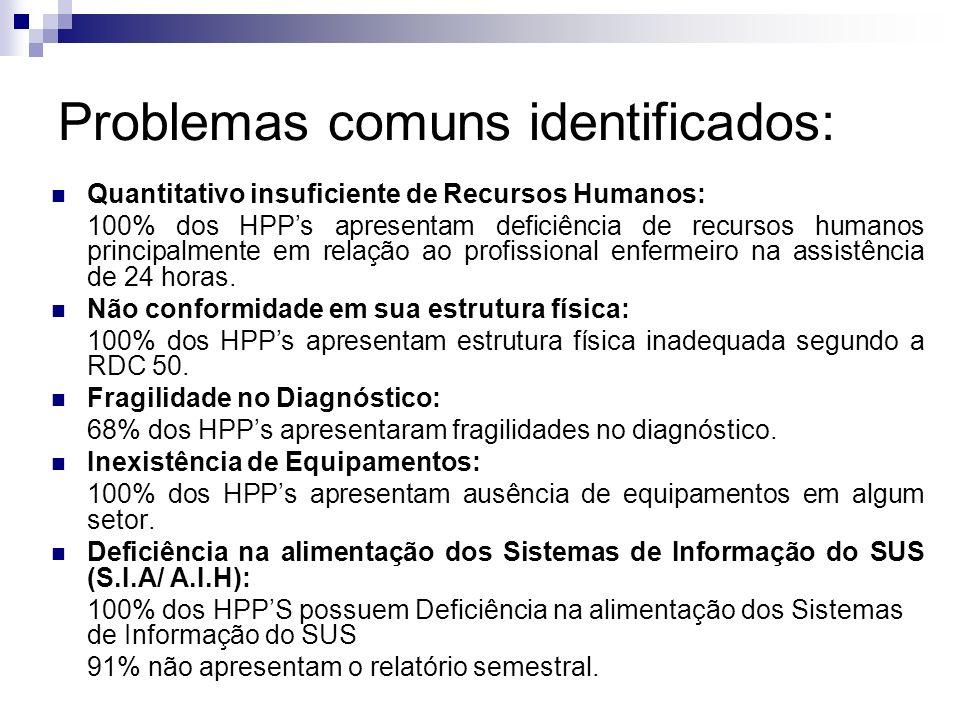 Problemas comuns identificados: Quantitativo insuficiente de Recursos Humanos: 100% dos HPPs apresentam deficiência de recursos humanos principalmente em relação ao profissional enfermeiro na assistência de 24 horas.