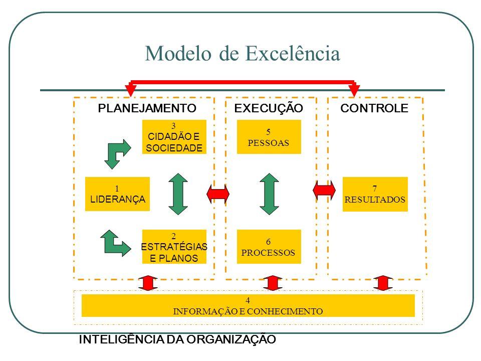 Modelo de Excelência 1 LIDERANÇA 6 PROCESSOS 3 CIDADÃO E SOCIEDADE 4 INFORMAÇÃO E CONHECIMENTO 5 PESSOAS 7 RESULTADOS 2 ESTRATÉGIAS E PLANOS PLANEJAME