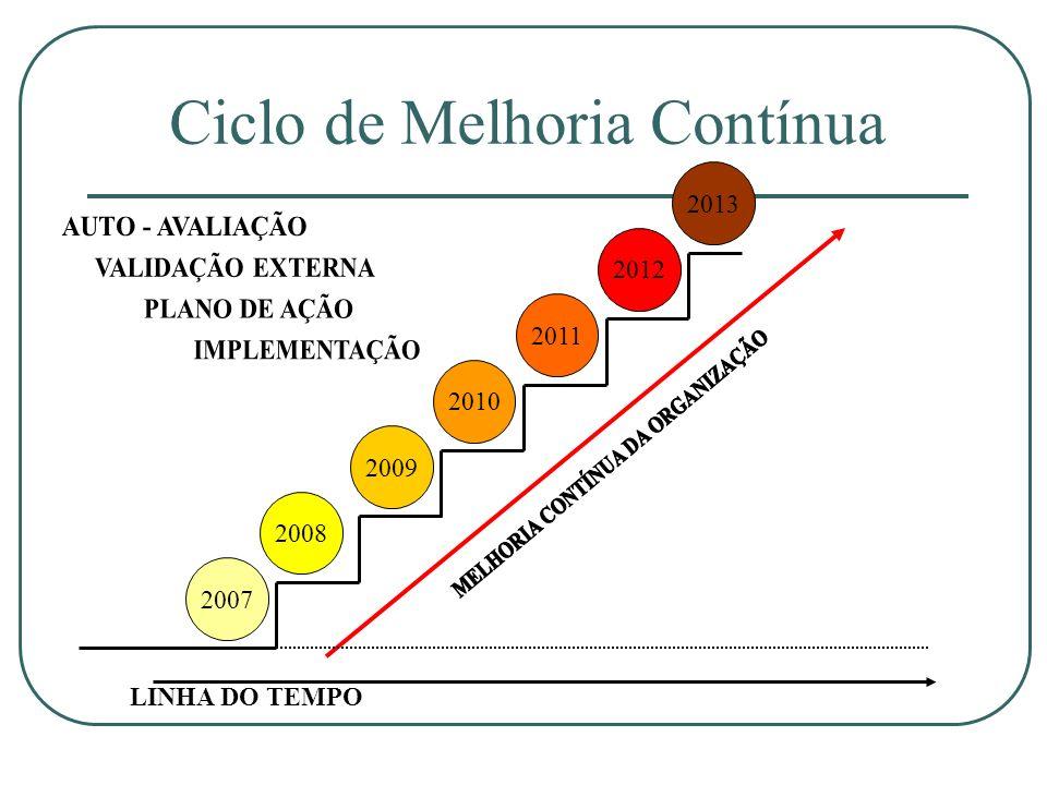Ciclo de Melhoria Contínua 2013 2009 2008 2007 2012 2011 2010 LINHA DO TEMPO