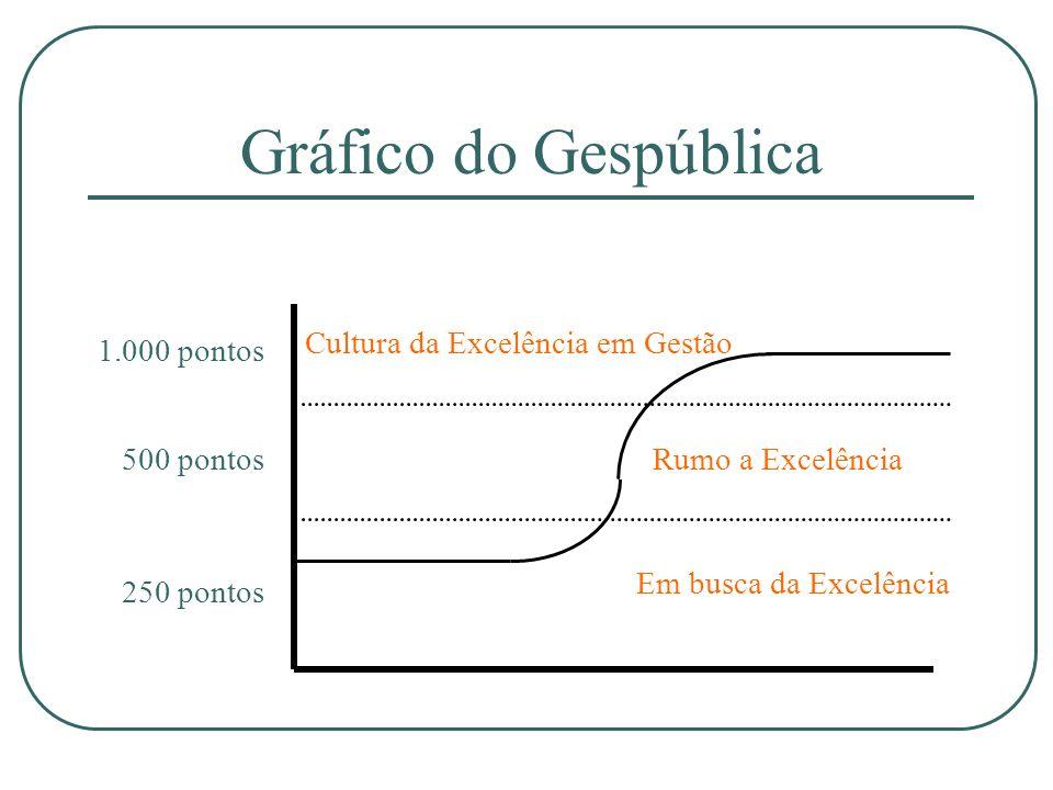 Gráfico do Gespública Rumo a Excelência Em busca da Excelência Cultura da Excelência em Gestão 1.000 pontos 500 pontos 250 pontos