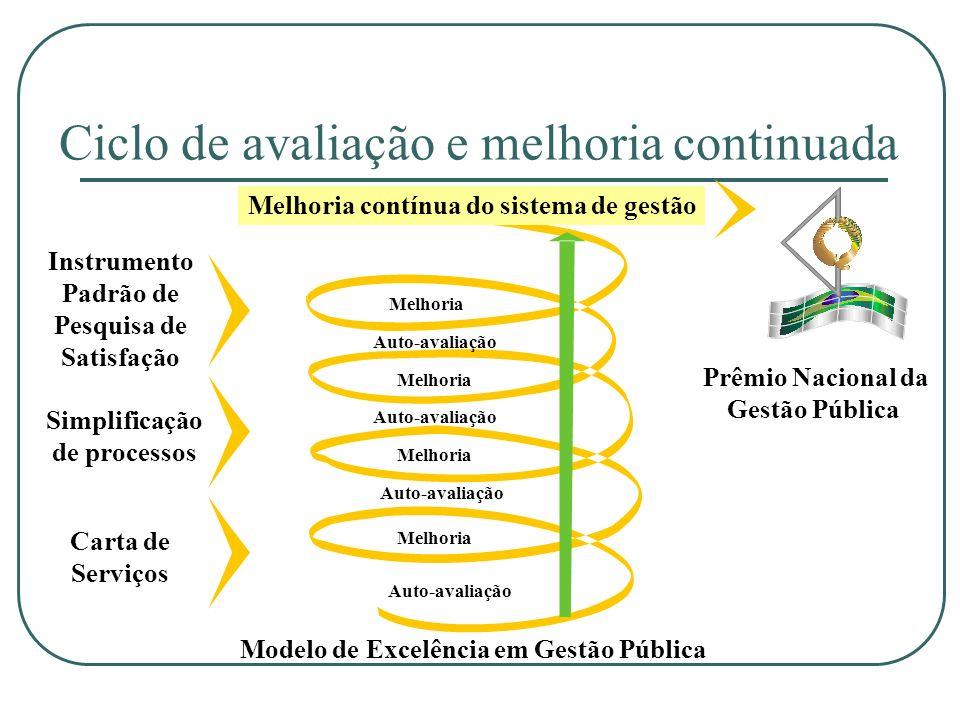 Ciclo de avaliação e melhoria continuada Melhoria Auto-avaliação Carta de Serviços Simplificação de processos Instrumento Padrão de Pesquisa de Satisf