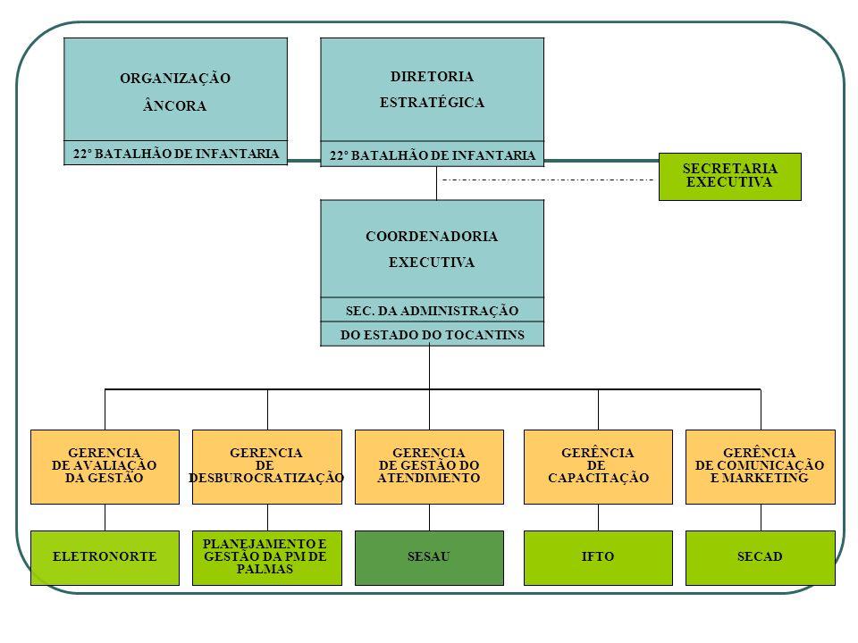 DIRETORIA ESTRATÉGICA 22º BATALHÃO DE INFANTARIA ORGANIZAÇÃO ÂNCORA 22º BATALHÃO DE INFANTARIA SECRETARIA EXECUTIVA COORDENADORIA EXECUTIVA SEC. DA AD
