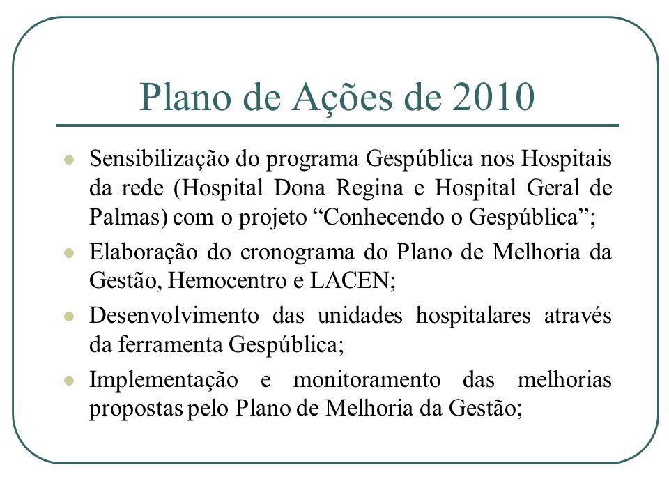 Plano de Ações de 2010 Sensibilização do programa Gespública nos Hospitais da rede (Hospital Dona Regina e Hospital Geral de Palmas) com o projeto Con