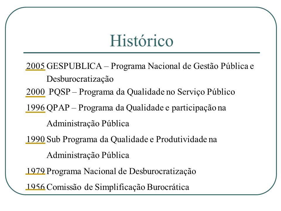 Histórico 2005 GESPUBLICA – Programa Nacional de Gestão Pública e Desburocratização 2000 PQSP – Programa da Qualidade no Serviço Público 1996 QPAP – P