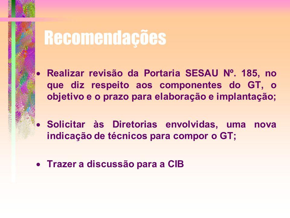 Recomendações Realizar revisão da Portaria SESAU Nº. 185, no que diz respeito aos componentes do GT, o objetivo e o prazo para elaboração e implantaçã