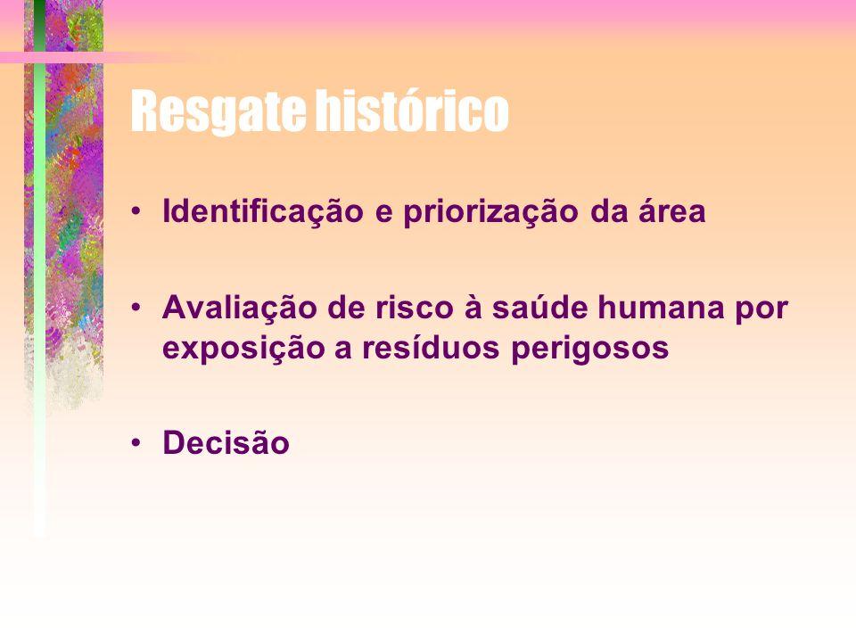 Resgate histórico Identificação e priorização da área Avaliação de risco à saúde humana por exposição a resíduos perigosos Decisão