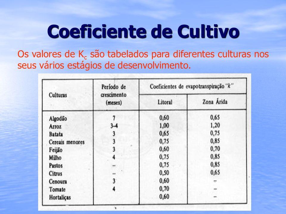 Coeficiente de Cultivo Os valores de K c são tabelados para diferentes culturas nos seus vários estágios de desenvolvimento.