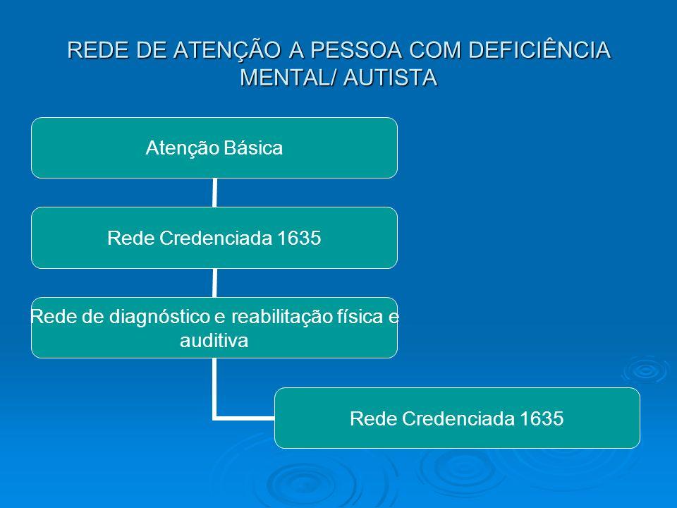 REDE DE ATENÇÃO A PESSOA COM DEFICIÊNCIA MENTAL/ AUTISTA Atenção Básica Rede Credenciada 1635 Rede de diagnóstico e reabilitação física e auditiva Red
