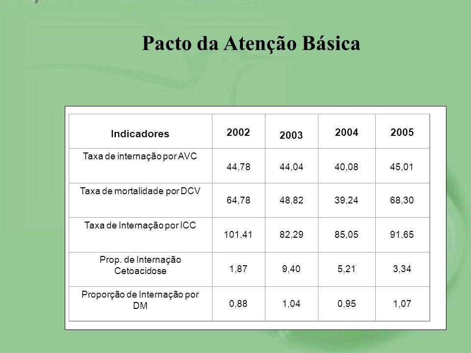 Indicadores 2002 2003 20042005 Taxa de internação por AVC 44,7844,0440,0845,01 Taxa de mortalidade por DCV 64,7848,8239,2468,30 Taxa de Internação por
