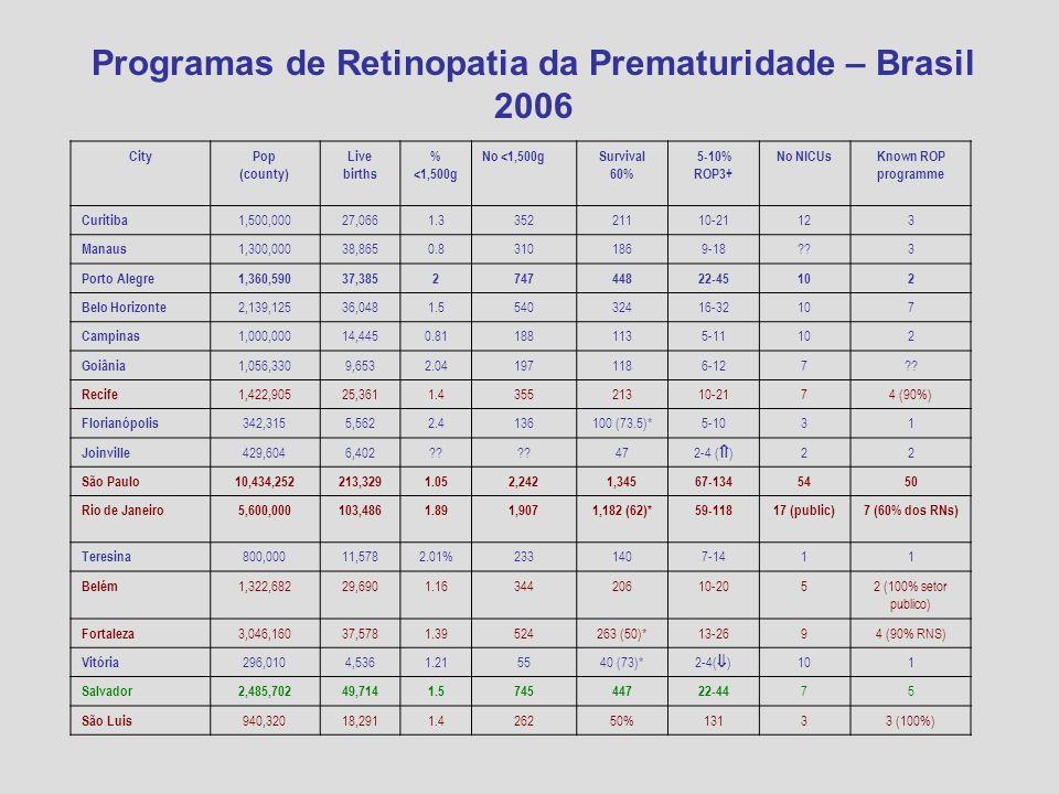 Programas de Retinopatia da Prematuridade – Brasil 2006 CityPop (county) Live births % <1,500g No <1,500gSurvival 60% 5-10% ROP3+ No NICUsKnown ROP pr