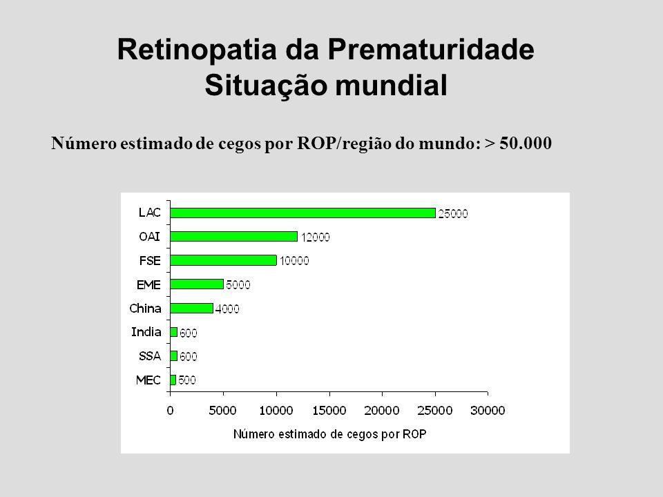 Retinopatia da Prematuridade Situação mundial Número estimado de cegos por ROP/região do mundo: > 50.000