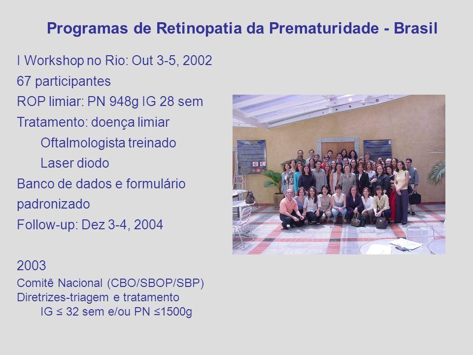 Programas de Retinopatia da Prematuridade - Brasil I Workshop no Rio: Out 3-5, 2002 67 participantes ROP limiar: PN 948g IG 28 sem Tratamento: doença