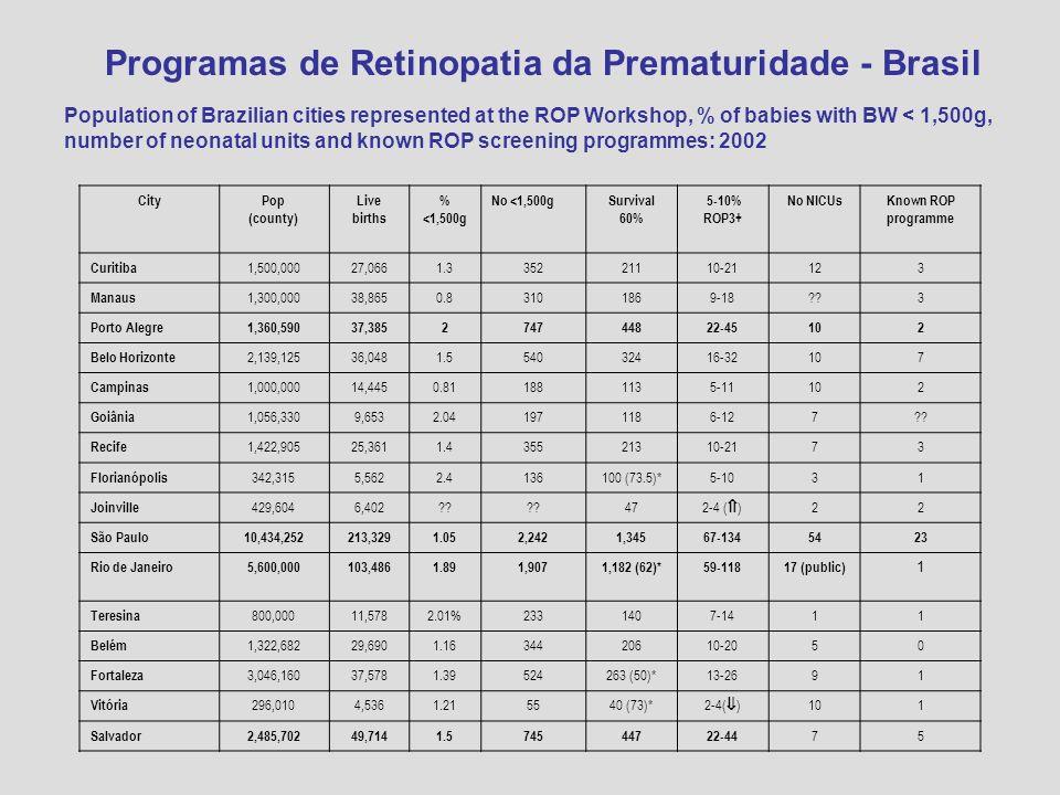 Programas de Retinopatia da Prematuridade - Brasil Population of Brazilian cities represented at the ROP Workshop, % of babies with BW < 1,500g, numbe
