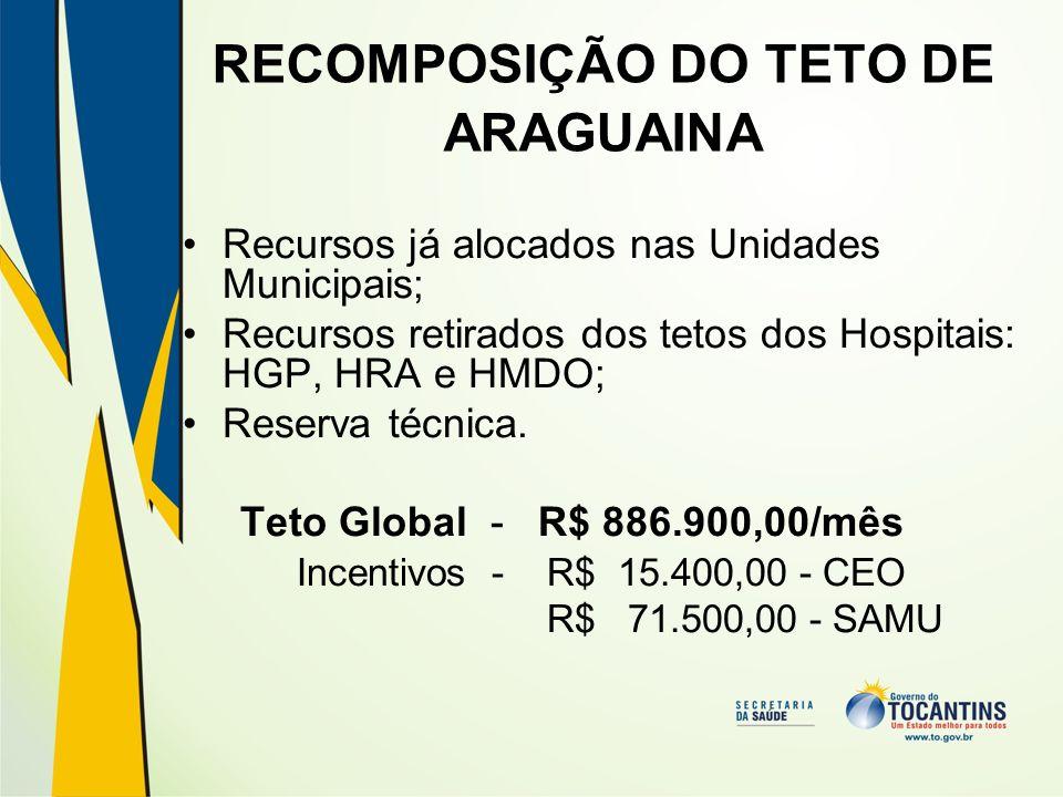 RECOMPOSIÇÃO DO TETO DE ARAGUAINA Recursos já alocados nas Unidades Municipais; Recursos retirados dos tetos dos Hospitais: HGP, HRA e HMDO; Reserva técnica.