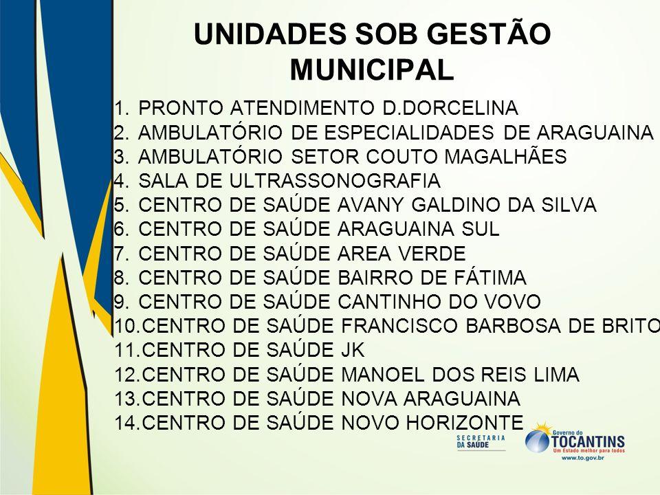 UNIDADES SOB GESTÃO MUNICIPAL 1.PRONTO ATENDIMENTO D.DORCELINA 2.AMBULATÓRIO DE ESPECIALIDADES DE ARAGUAINA 3.AMBULATÓRIO SETOR COUTO MAGALHÃES 4.SALA DE ULTRASSONOGRAFIA 5.CENTRO DE SAÚDE AVANY GALDINO DA SILVA 6.CENTRO DE SAÚDE ARAGUAINA SUL 7.CENTRO DE SAÚDE AREA VERDE 8.CENTRO DE SAÚDE BAIRRO DE FÁTIMA 9.CENTRO DE SAÚDE CANTINHO DO VOVO 10.CENTRO DE SAÚDE FRANCISCO BARBOSA DE BRITO 11.CENTRO DE SAÚDE JK 12.CENTRO DE SAÚDE MANOEL DOS REIS LIMA 13.CENTRO DE SAÚDE NOVA ARAGUAINA 14.CENTRO DE SAÚDE NOVO HORIZONTE