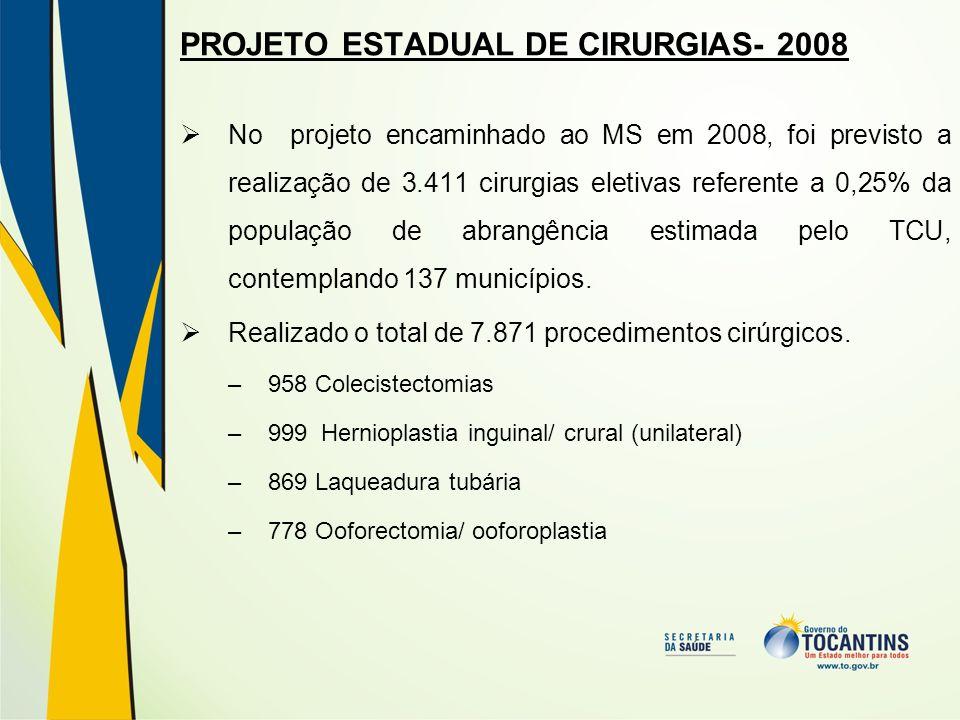 PROJETO ESTADUAL DE CIRURGIAS- 2008 No projeto encaminhado ao MS em 2008, foi previsto a realização de 3.411 cirurgias eletivas referente a 0,25% da p