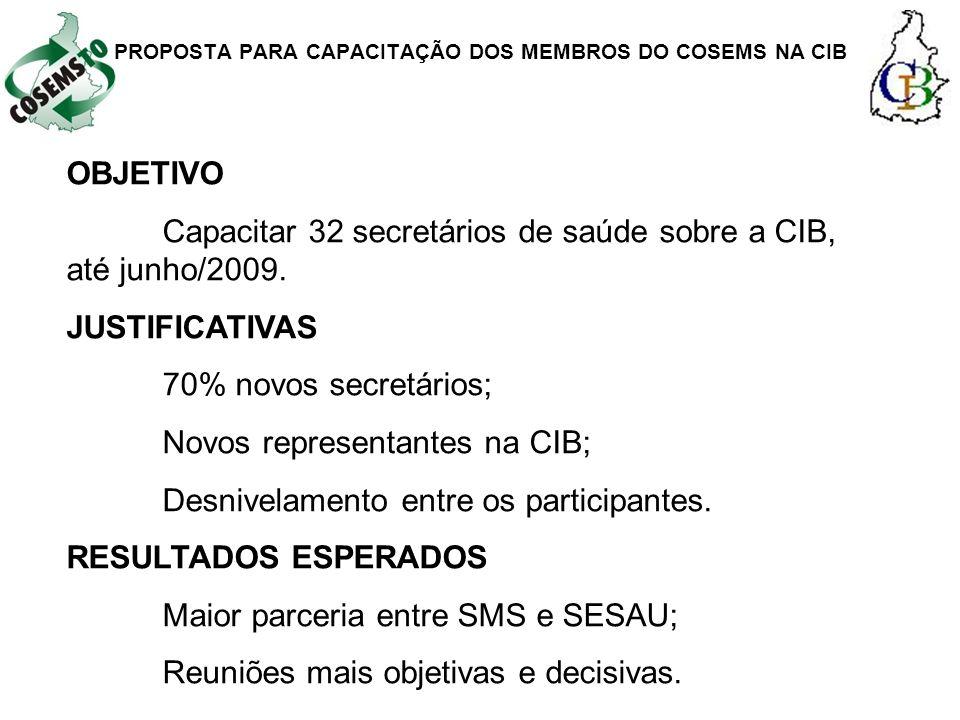 OBJETIVO Capacitar 32 secretários de saúde sobre a CIB, até junho/2009. JUSTIFICATIVAS 70% novos secretários; Novos representantes na CIB; Desnivelame