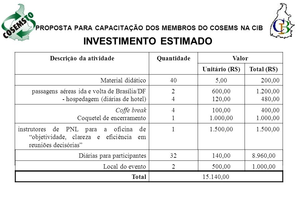 PROPOSTA PARA CAPACITAÇÃO DOS MEMBROS DO COSEMS NA CIB Descrição da atividadeQuantidadeValor Unitário (R$)Total (R$) Material didático405,00200,00 passagens aéreas ida e volta de Brasília/DF - hospedagem (diárias de hotel) 2424 600,00 120,00 1.200,00 480,00 Coffe break Coquetel de encerramento 4141 100,00 1.000,00 400,00 1.000,00 instrutores de PNL para a oficina de objetividade, clareza e eficiência em reuniões decisórias 11.500,00 Diárias para participantes32140,008.960,00 Local do evento2500,001.000,00 INVESTIMENTO ESTIMADO Total15.140,00