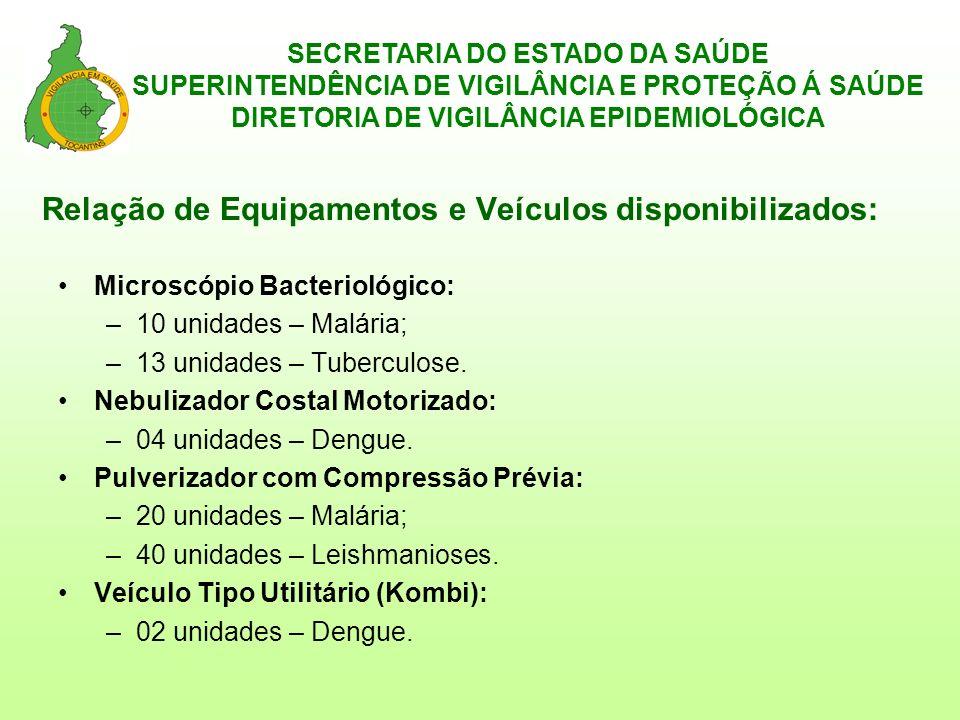 SECRETARIA DO ESTADO DA SAÚDE SUPERINTENDÊNCIA DE VIGILÂNCIA E PROTEÇÃO Á SAÚDE DIRETORIA DE VIGILÂNCIA EPIDEMIOLÓGICA Critérios de análise para a escolha dos municípios – segundo SVS/MS: Microscópio Bacteriológico: –Malária: Concentrem 80% ou mais dos casos de Malária no Estado; Alta incidência (IPA = ou maior que 50% dos casos por 1.000 habitantes).