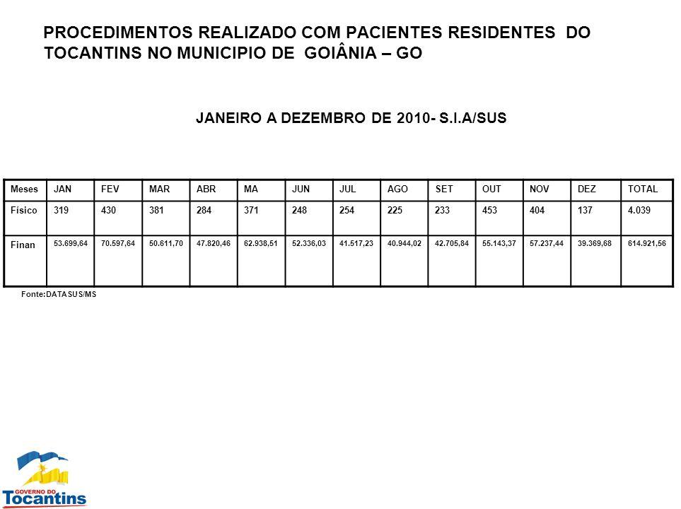 PROCEDIMENTOS REALIZADO COM PACIENTES RESIDENTES DO TOCANTINS NO MUNICIPIO DE GOIÂNIA – GO JANEIRO A DEZEMBRO DE 2010- S.I.H/SUS MesesJANFEVMARABRMAJUNJULAGOSETOUTNOVDEZTOTAL Físico2230 224142322436383638391 Finan 23.660,3264.453,7654.916,7930.548,9873.441,6567.145,0562.897,8734.840,12129.686,5273.996,0387.649,10112.579,27815,821,45 FONTE:DATASUS/MS