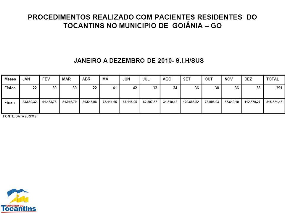PROCEDIMENTOS REALIZADO COM PACIENTES RESIDENTES DO TOCANTINS NO MUNICIPIO DE GOIÂNIA – GO JANEIRO A DEZEMBRO DE 2010- S.I.H/SUS MesesJANFEVMARABRMAJU