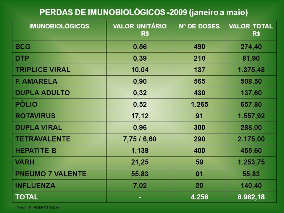 MUNICIPIOSQUANTIDADEVALOR Araguaina230 doses203,56 Augustinópolis427 doses (soros vacinas)4.290,28 Barra do Ouro300 doses558,11 Cariri195 doses552,96 Carmolândia285 doses426,58 Couto Magalhães677 doses (vacinas e soros)2.473,73 Darcinópolis141 doses (soros e vacinas)426,08 Esperantina1.465 doses2.798,80 Filadélfia294 doses638,06 Guarai352 doses (+ soros)6.322,69 Gurupi1.407 doses2.997,75 MUNICIPIOS QUE PERDERAM IMUNOBIOLÓGICOS – 2008
