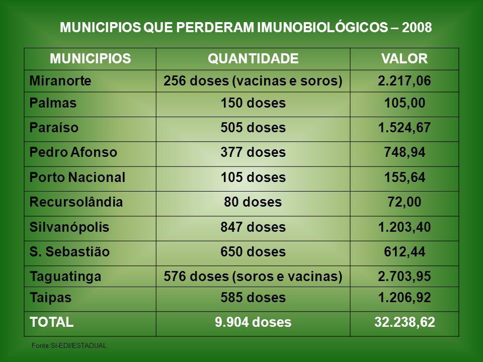 MUNICIPIOSQUANTIDADEVALOR Miranorte256 doses (vacinas e soros)2.217,06 Palmas150 doses105,00 Paraíso505 doses1.524,67 Pedro Afonso377 doses748,94 Port