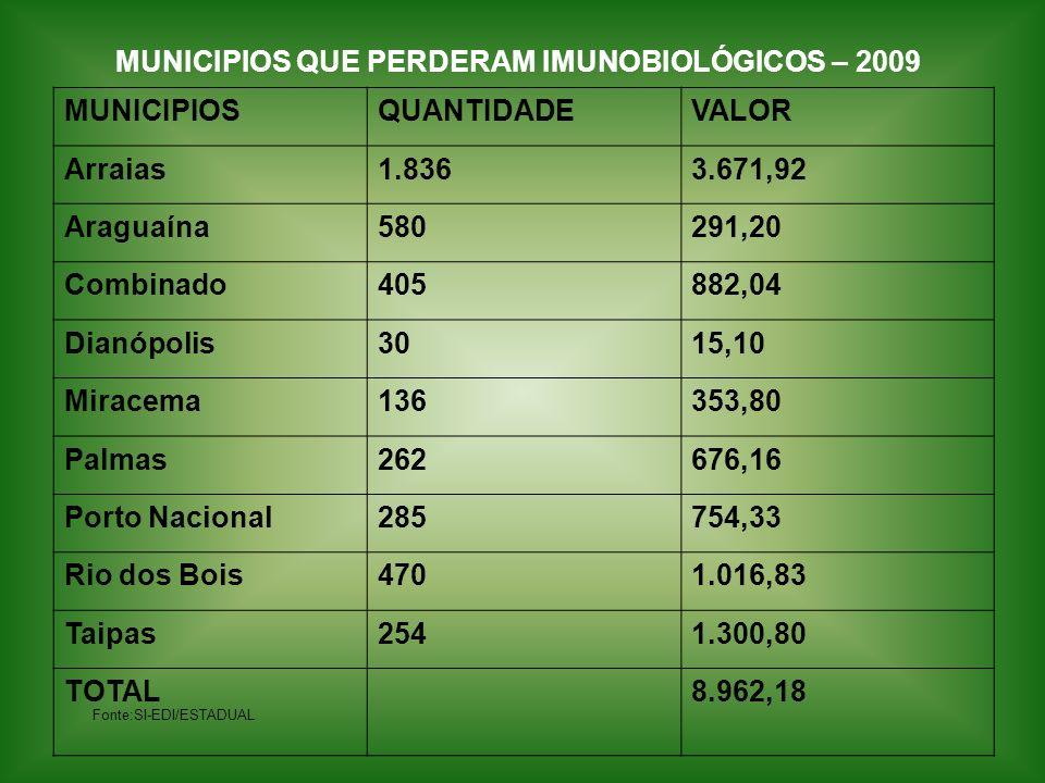 MUNICIPIOS QUE PERDERAM IMUNOBIOLÓGICOS – 2009 Fonte:SI-EDI/ESTADUAL MUNICIPIOSQUANTIDADEVALOR Arraias1.8363.671,92 Araguaína580291,20 Combinado405882
