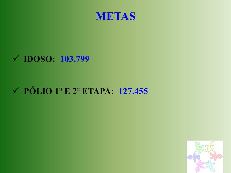 METAS IDOSO: 103.799 PÓLIO 1ª E 2ª ETAPA: 127.455