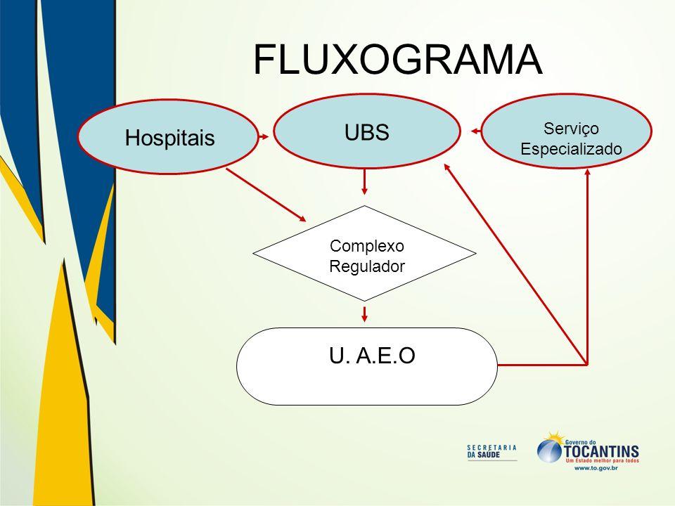 FLUXOGRAMA Hospitais UBS Serviço Especializado Complexo Regulador U. A.E.O