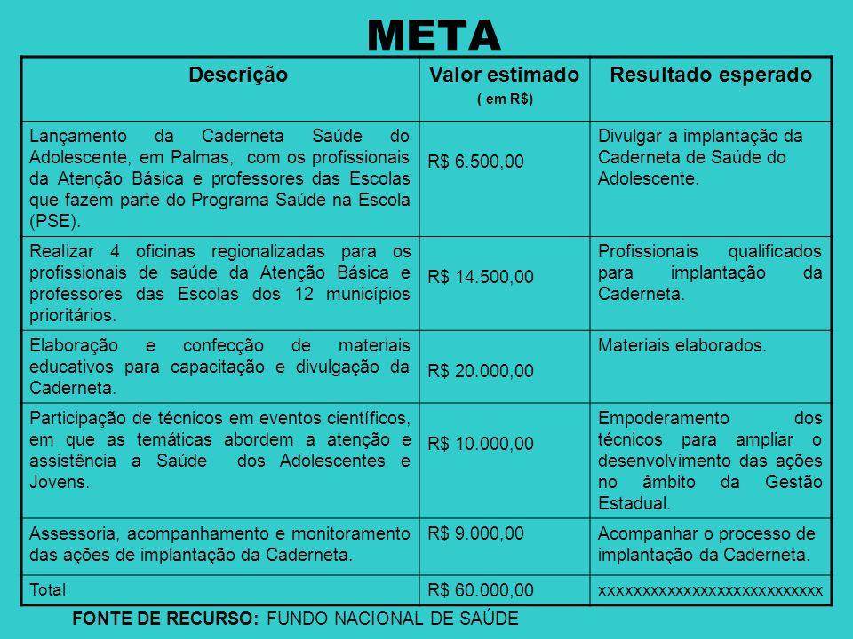 META DescriçãoValor estimado ( em R$) Resultado esperado Lançamento da Caderneta Saúde do Adolescente, em Palmas, com os profissionais da Atenção Bási