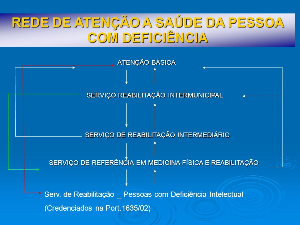 REDE DE ATENÇÃO A SAÚDE DA PESSOA COM DEFICIÊNCIA SERVIÇO DE REFERÊNCIA EM MEDICINA FÍSICA E REABILITAÇÃO Presta assistência intensiva em reabilitação a pessoa com deficiência física; Presta assistência intensiva em reabilitação a pessoa com deficiência física; Constitui-se na referência de alta complexidade em reabilitação motora e sensório motora; Constitui-se na referência de alta complexidade em reabilitação motora e sensório motora; Desenvolve as seguintes atividades: Desenvolve as seguintes atividades: Avaliação clínica e funcional realizada por médico especializado; Avaliação clínica e funcional realizada por médico especializado; Avaliação e atendimento individual em em grupo em fisioterapia, terapia ocupacional, fonoaudiologia, psicologia, serviço social, enfermagem e nutrição; Avaliação e atendimento individual em em grupo em fisioterapia, terapia ocupacional, fonoaudiologia, psicologia, serviço social, enfermagem e nutrição; Atendimento medicamentoso; Atendimento medicamentoso; Orientação e cuidados de enfermagem; Orientação e cuidados de enfermagem; Orientação familiar; Orientação familiar; Prescrição, avaliação, adequação, treinamento, acompanhamento e dispensação órteses, próteses e meios auxiliares de locomoção; Prescrição, avaliação, adequação, treinamento, acompanhamento e dispensação órteses, próteses e meios auxiliares de locomoção; Preparação do paciente para alta, convívio social e familiar; Preparação do paciente para alta, convívio social e familiar; Orientação técnica às equipes dos Serviços de reabilitação dos níveis de menor complexidade e às equipes de saúde da família Orientação técnica às equipes dos Serviços de reabilitação dos níveis de menor complexidade e às equipes de saúde da família É preconizado no estado apenas 1 serviço.