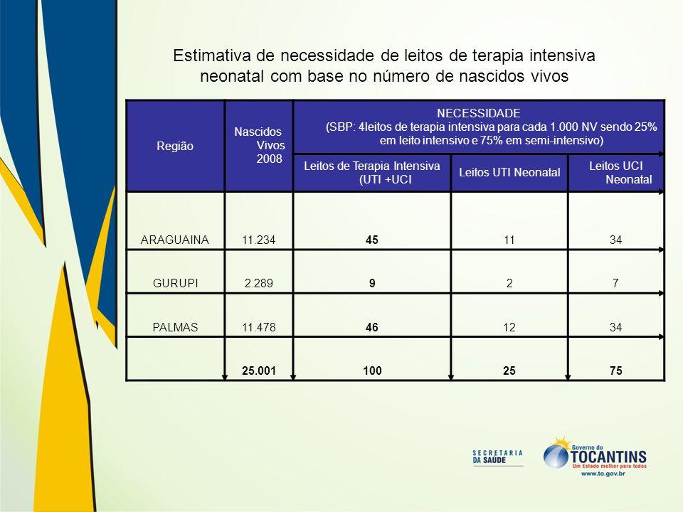 Estimativa de necessidade de leitos de terapia intensiva neonatal com base no número de nascidos vivos Região Nascidos Vivos 2008 NECESSIDADE (SBP: 4l