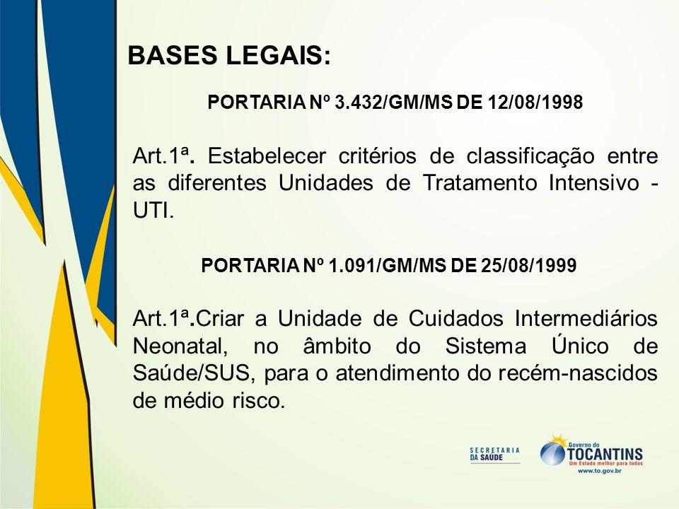 BASES LEGAIS: PORTARIA Nº 3.432/GM/MS DE 12/08/1998 Art.1ª. Estabelecer critérios de classificação entre as diferentes Unidades de Tratamento Intensiv